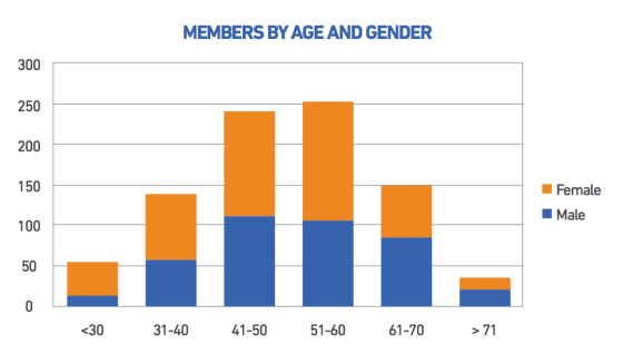 aps-members_age-gender_aug16